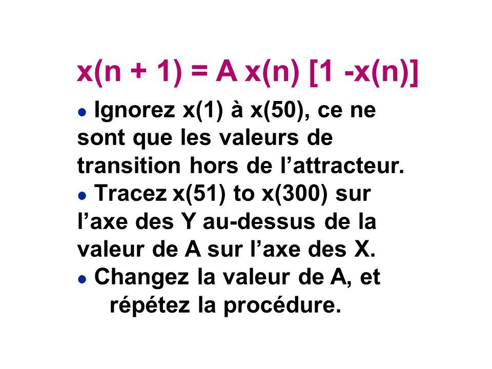 x(n + 1) = A x(n) [1 -x(n)] Ignorez x(1) à x(50), ce ne sont que les valeurs de transition hors de l'attracteur.